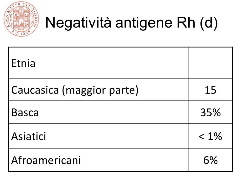 Negatività antigene Rh (d)