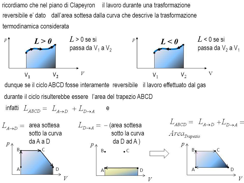 L > 0 se si passa da V1 a V2 L < 0 se si passa da V2 a V1