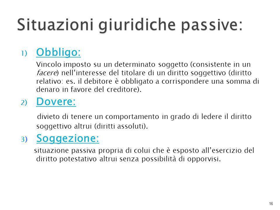 Situazioni giuridiche passive:
