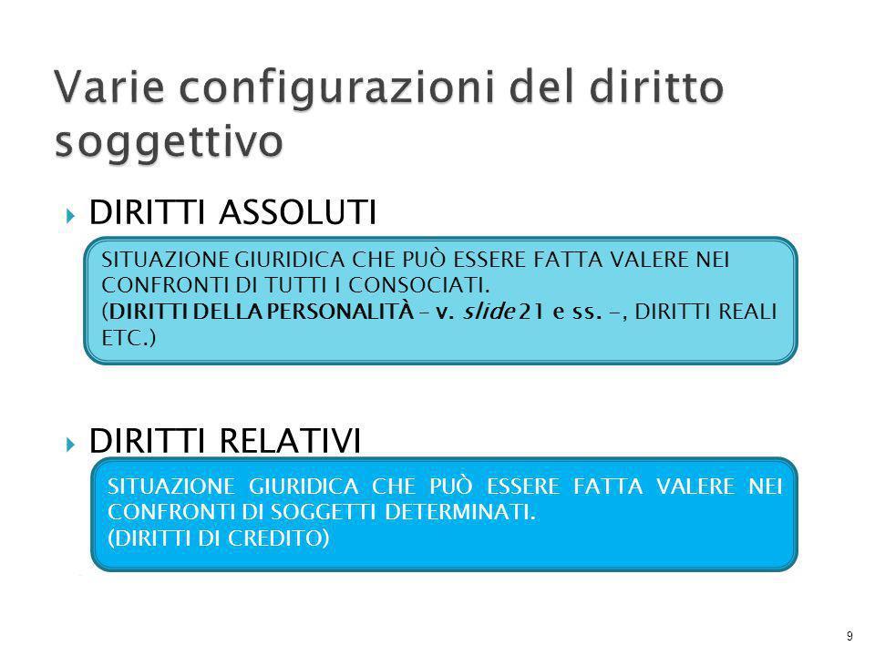 Varie configurazioni del diritto soggettivo