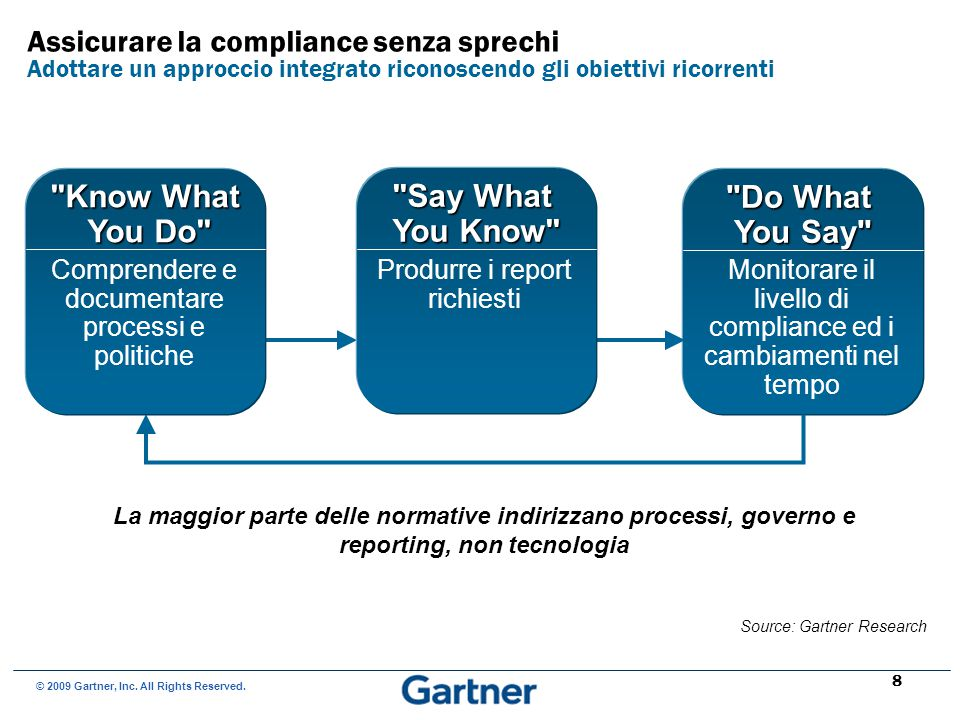 Source: Gartner Research