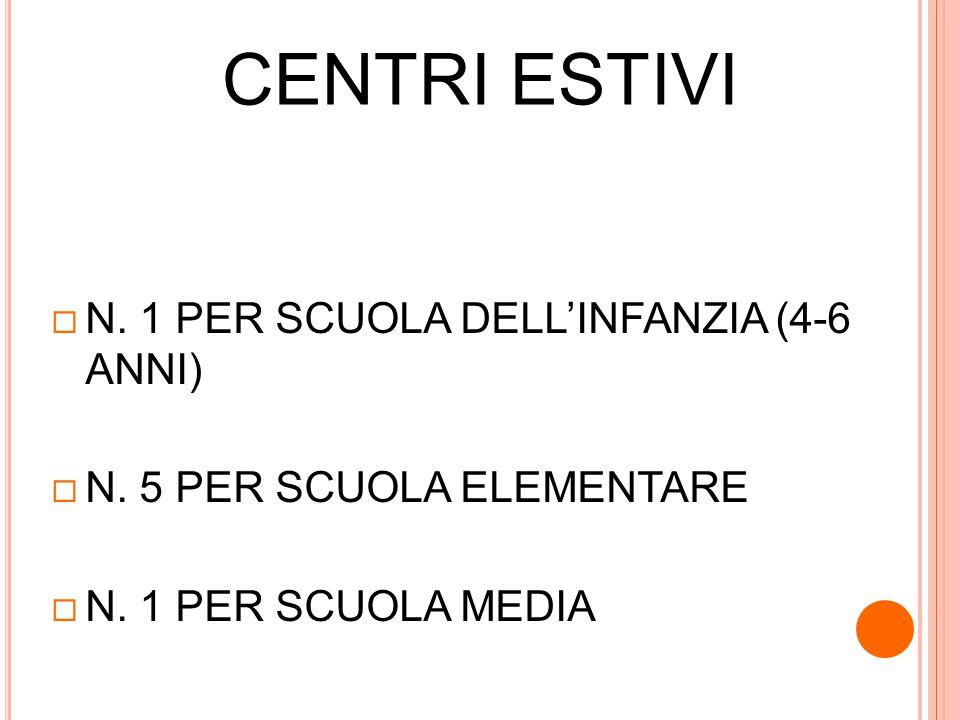 CENTRI ESTIVI N. 1 PER SCUOLA DELL'INFANZIA (4-6 ANNI)