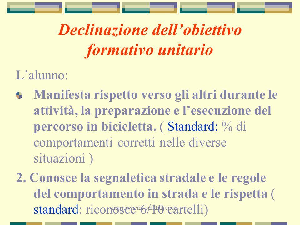 Declinazione dell'obiettivo formativo unitario