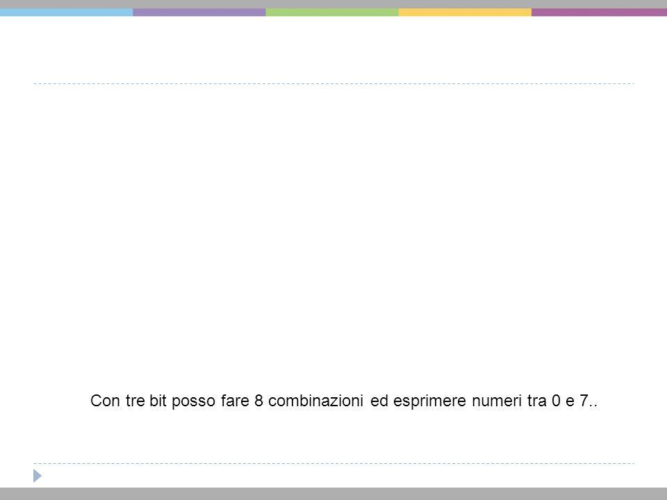Con tre bit posso fare 8 combinazioni ed esprimere numeri tra 0 e 7..