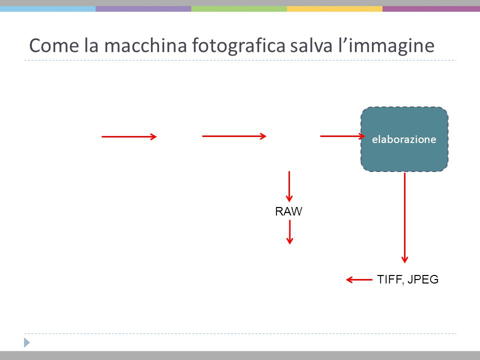 Come la macchina fotografica salva l'immagine