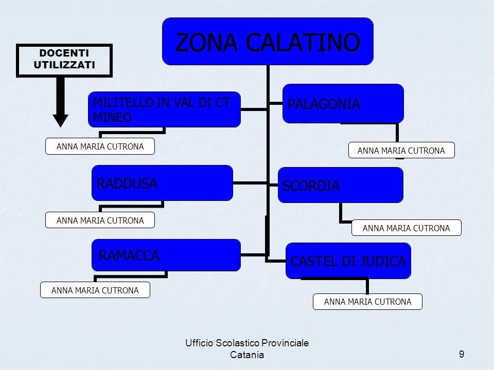 Ufficio Scolastico Provinciale Catania