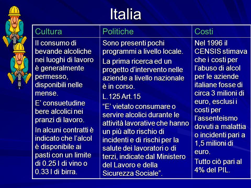Italia Cultura Politiche Costi