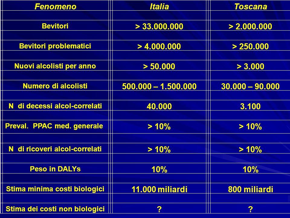 Fenomeno Italia Toscana > 33.000.000 > 2.000.000 > 4.000.000