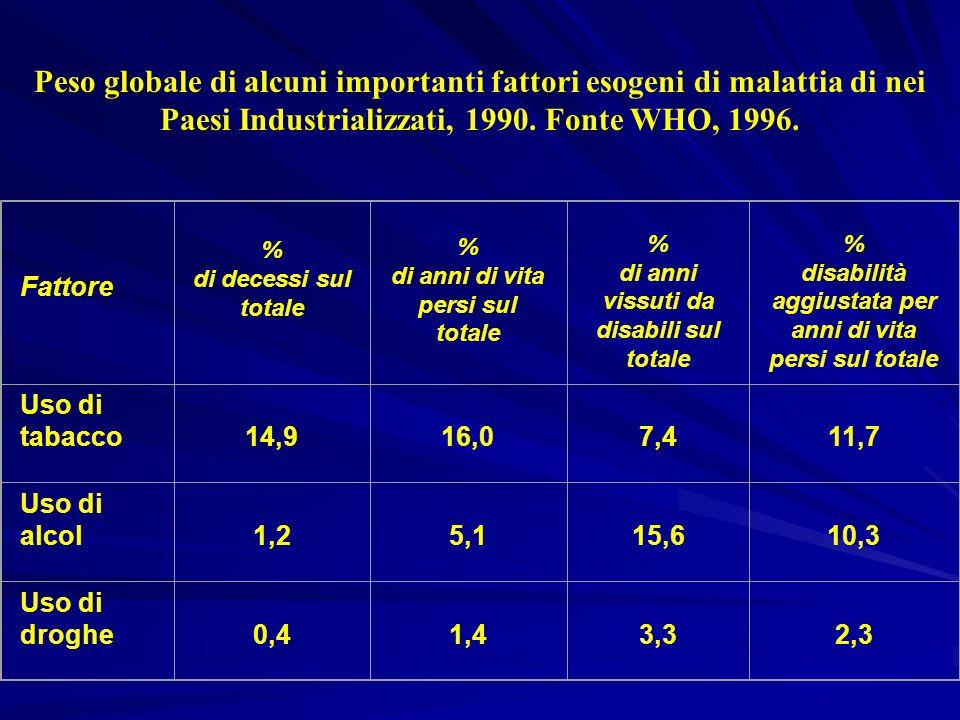 Peso globale di alcuni importanti fattori esogeni di malattia di nei Paesi Industrializzati, 1990. Fonte WHO, 1996.