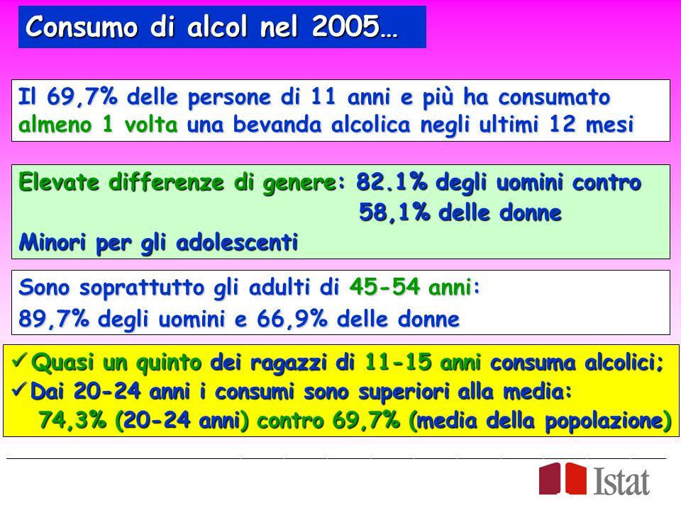 Consumo di alcol nel 2005… Il 69,7% delle persone di 11 anni e più ha consumato almeno 1 volta una bevanda alcolica negli ultimi 12 mesi.
