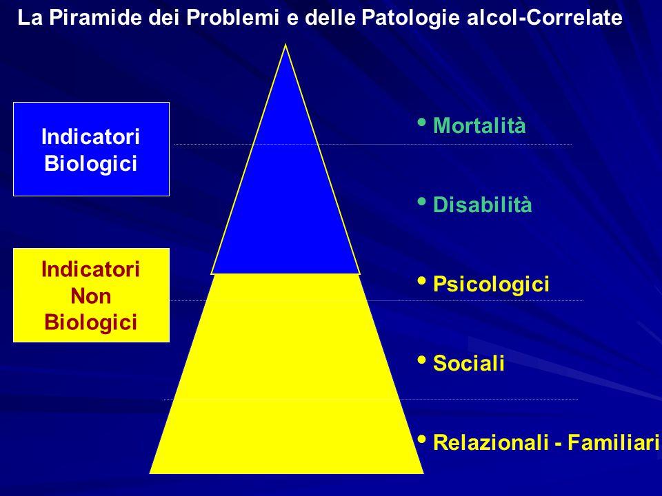 La Piramide dei Problemi e delle Patologie alcol-Correlate