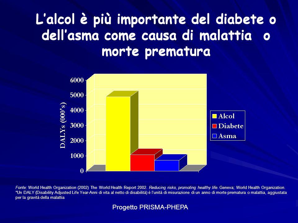 L'alcol è più importante del diabete o dell'asma come causa di malattia o morte prematura