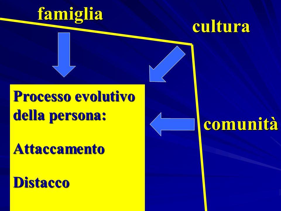 famiglia cultura comunità Processo evolutivo della persona: