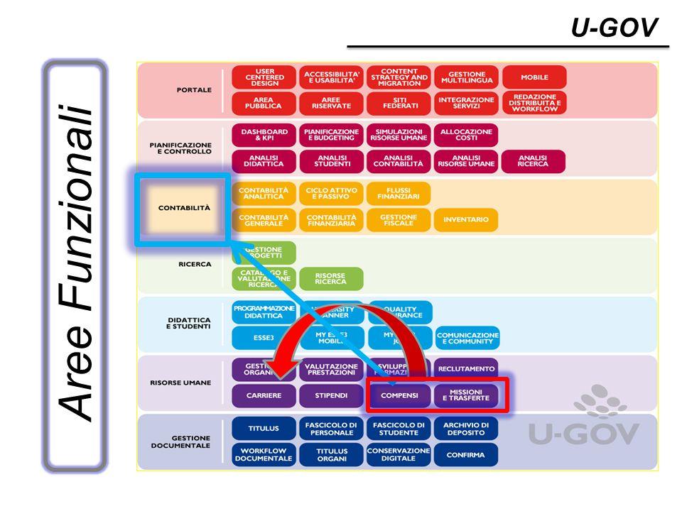 U-GOV Aree Funzionali