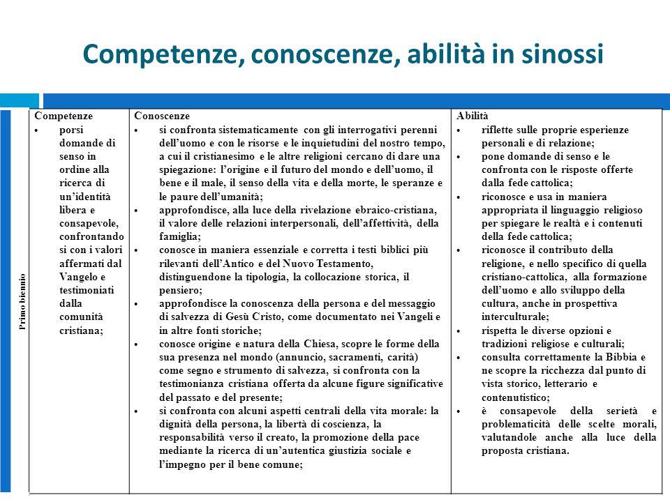 Competenze, conoscenze, abilità in sinossi