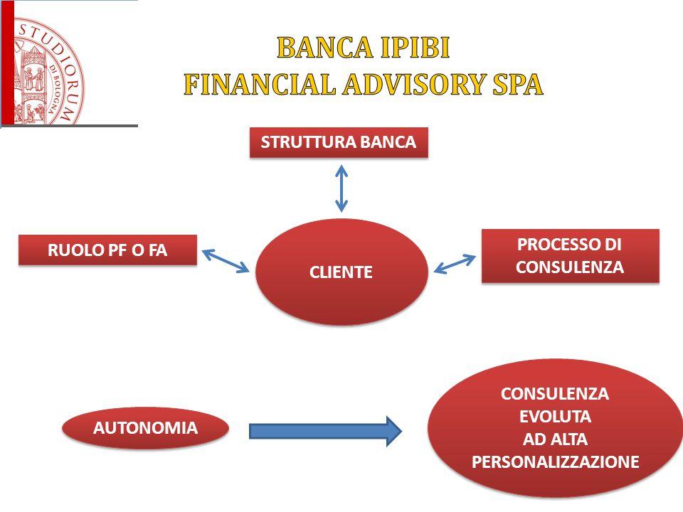 BANCA IPIBI FINANCIAL ADVISORY SPA