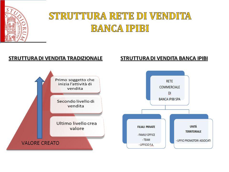 STRUTTURA RETE DI VENDITA BANCA IPIBI