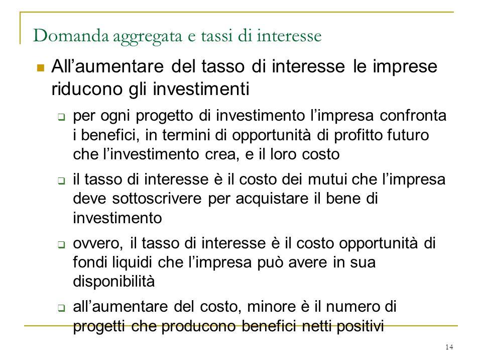 Domanda aggregata e tassi di interesse