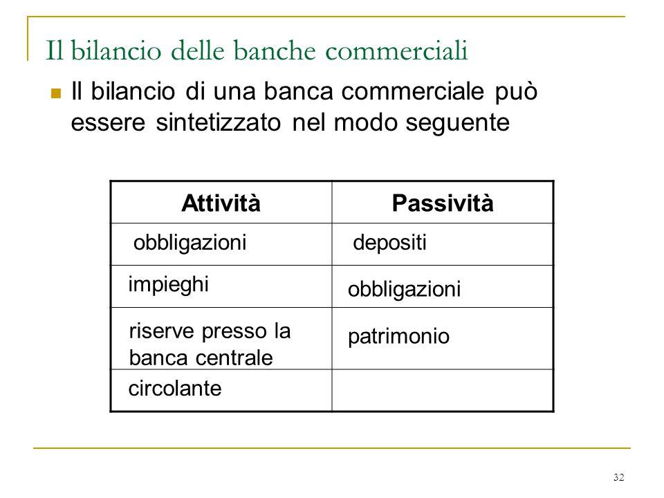 Il bilancio delle banche commerciali