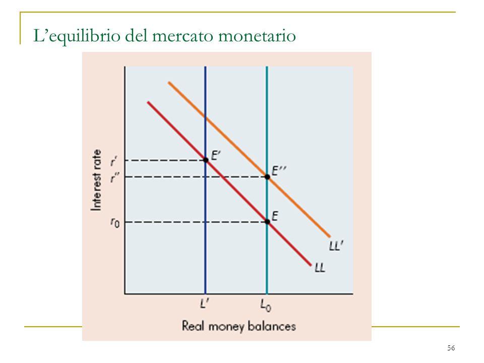 L'equilibrio del mercato monetario