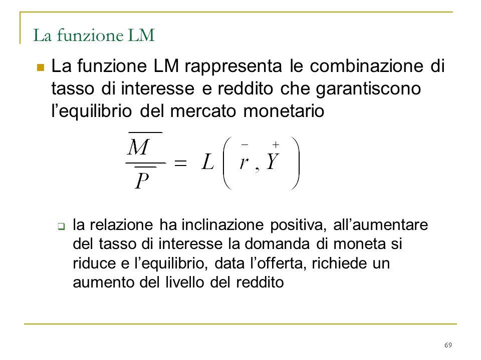 La funzione LM La funzione LM rappresenta le combinazione di tasso di interesse e reddito che garantiscono l'equilibrio del mercato monetario.