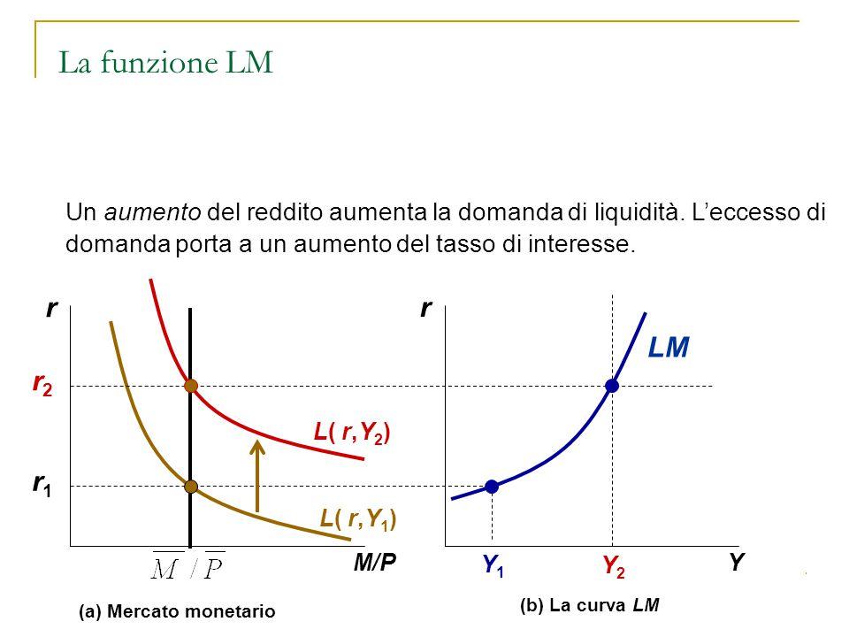 La funzione LM Un aumento del reddito aumenta la domanda di liquidità. L'eccesso di domanda porta a un aumento del tasso di interesse.