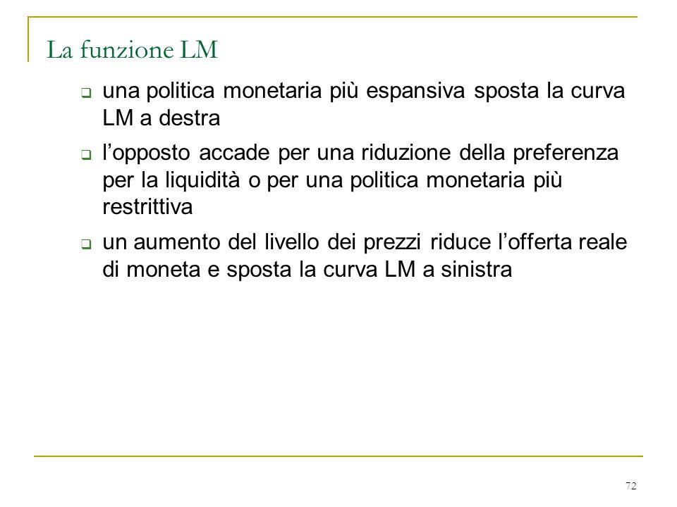 La funzione LM una politica monetaria più espansiva sposta la curva LM a destra.