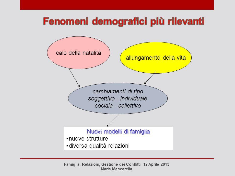 Fenomeni demografici più rilevanti