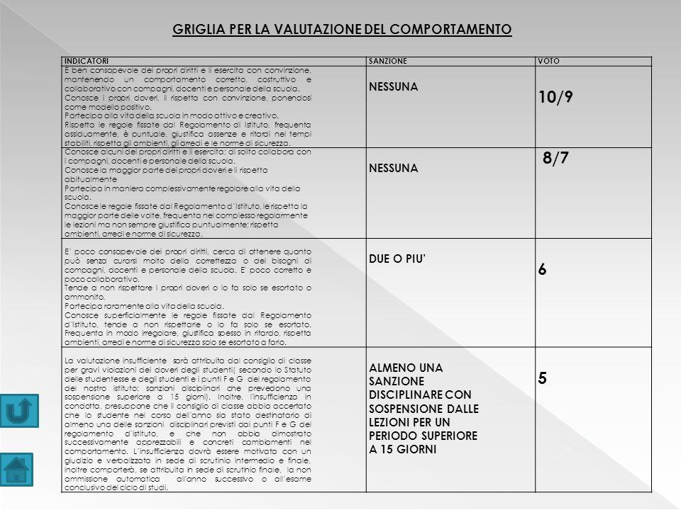 GRIGLIA PER LA VALUTAZIONE DEL COMPORTAMENTO