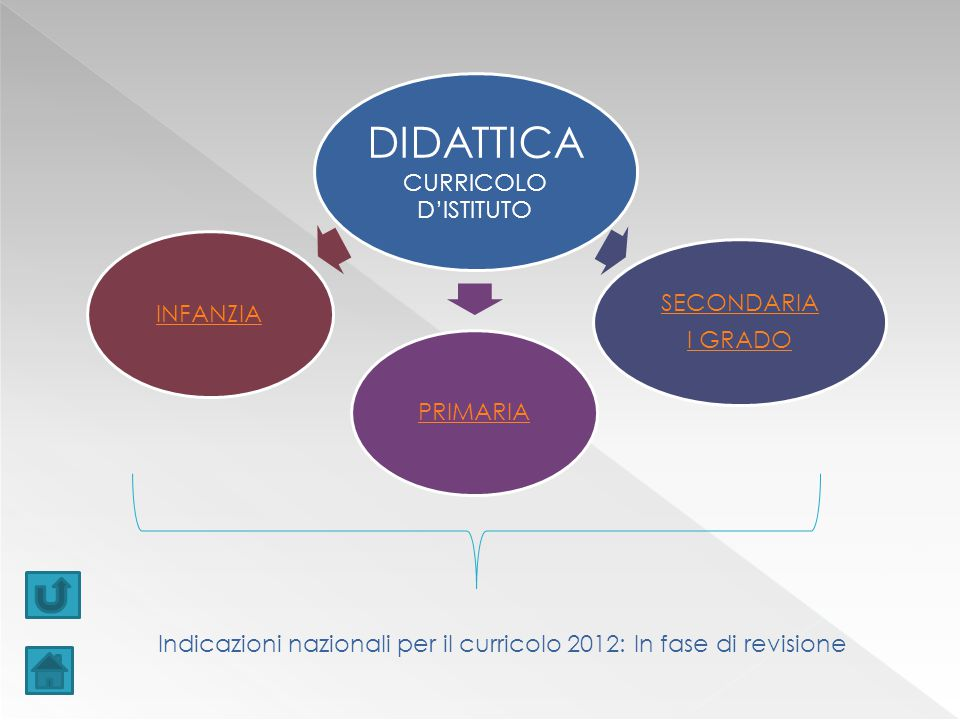 DIDATTICA CURRICOLO D'ISTITUTO