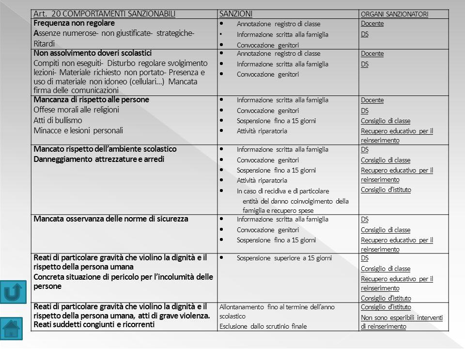 Art. 20 COMPORTAMENTI SANZIONABILI SANZIONI Frequenza non regolare