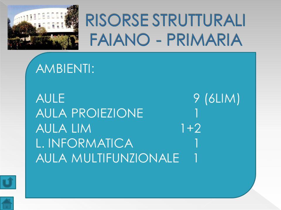 RISORSE STRUTTURALI FAIANO - PRIMARIA