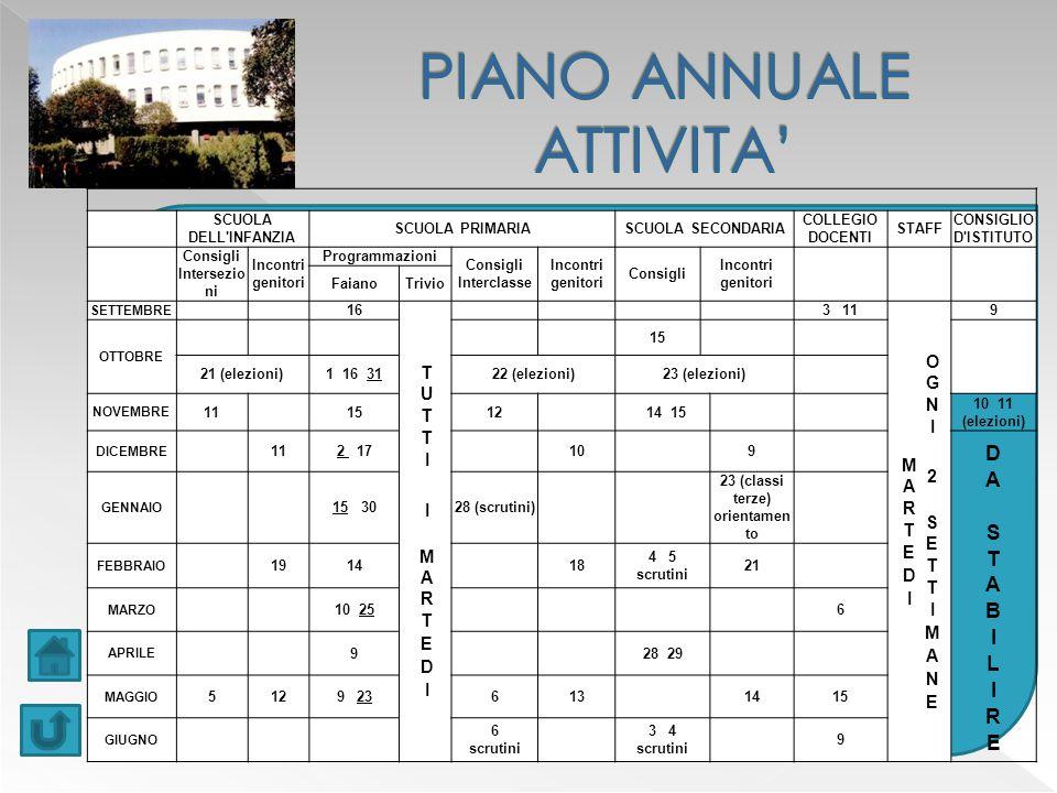 PIANO ANNUALE ATTIVITA'