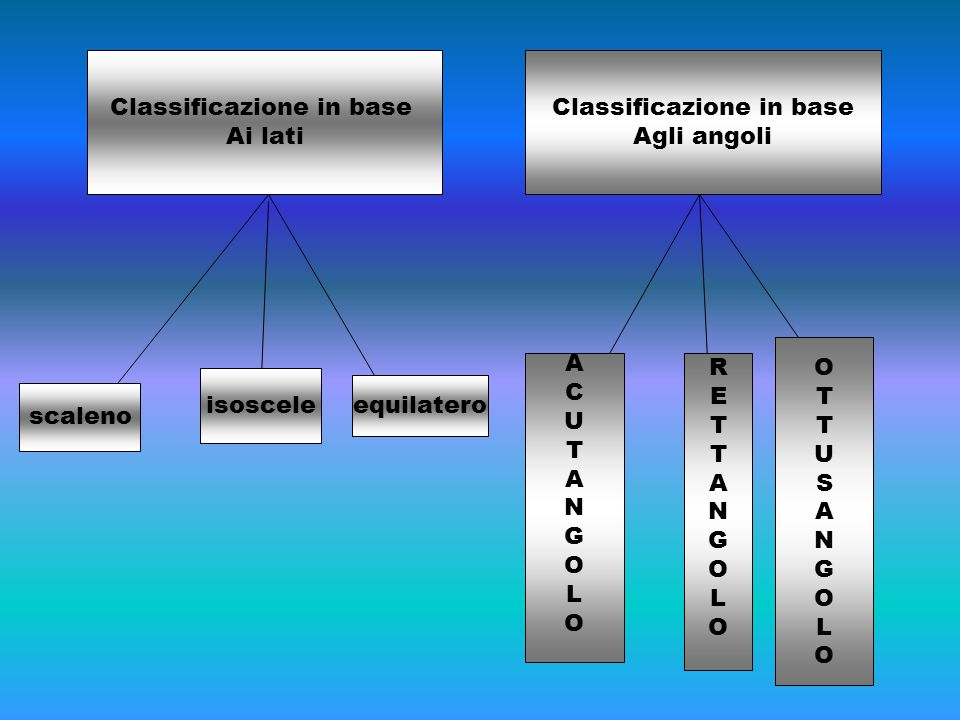 Classificazione in base Ai lati Classificazione in base Agli angoli