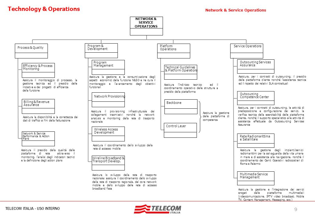 Focus Operations Area: driver di progettazione