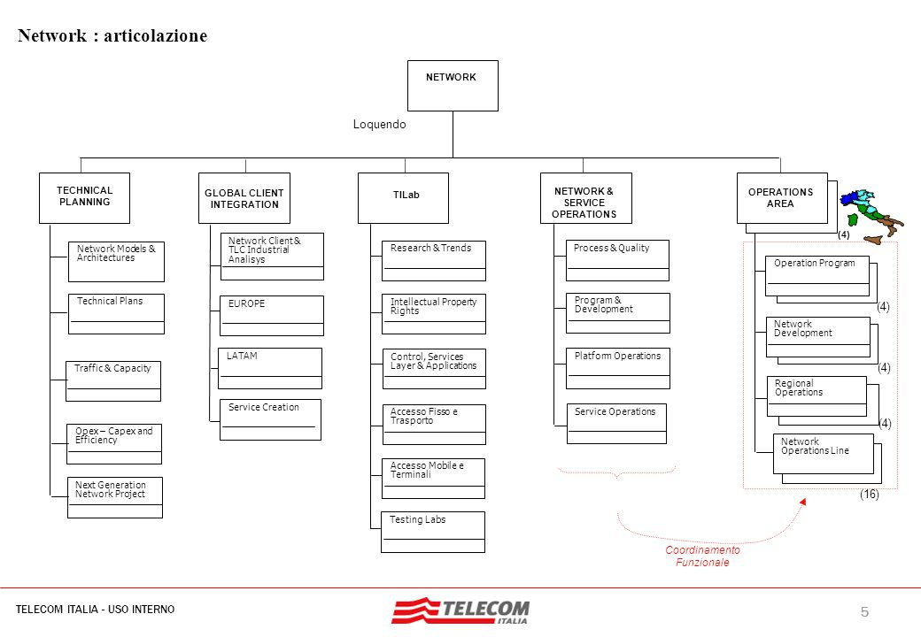 Focus TILab: driver di progettazione organizzativa