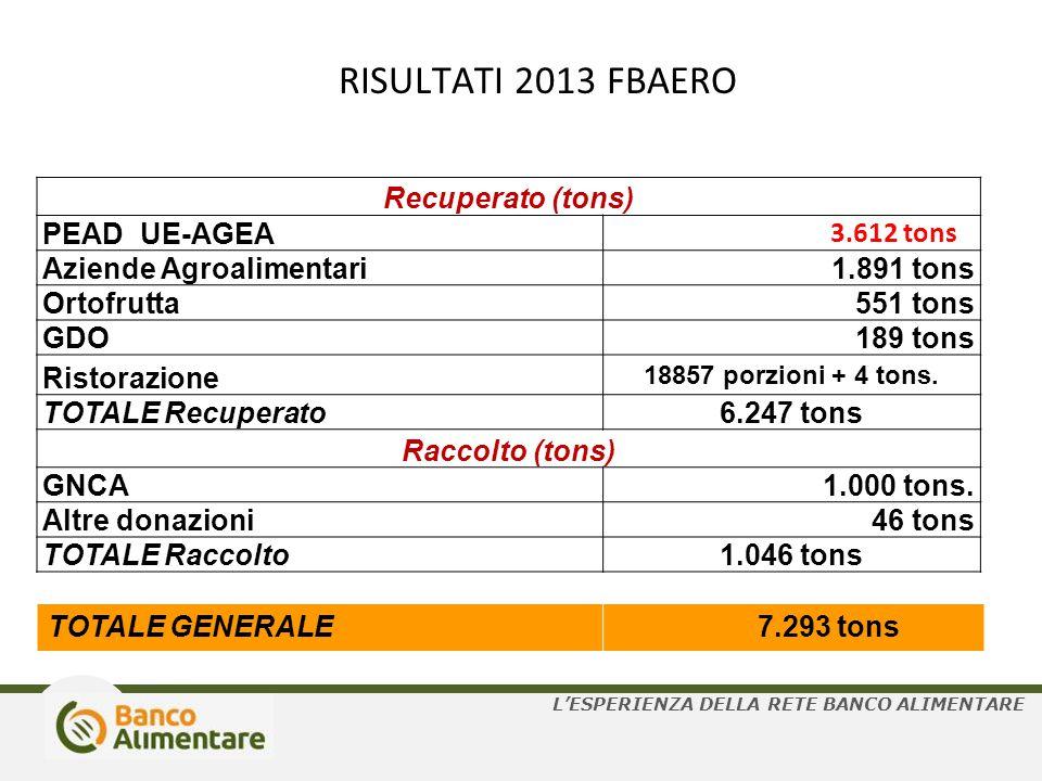 RISULTATI 2013 FBAERO Recuperato (tons) PEAD UE-AGEA