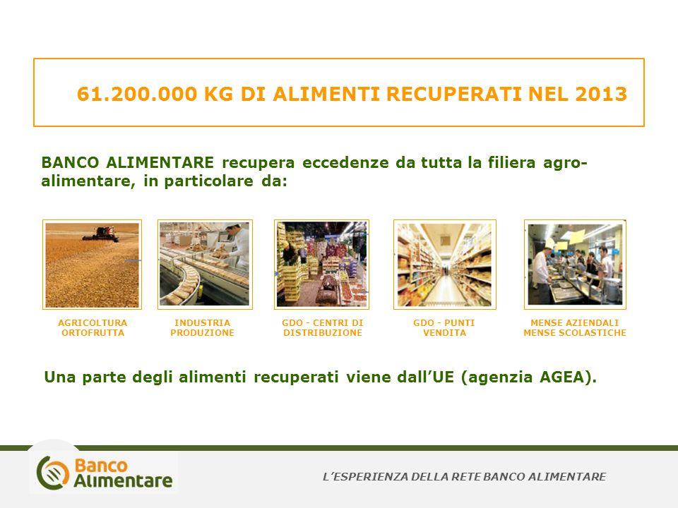61.200.000 KG DI ALIMENTI RECUPERATI NEL 2013