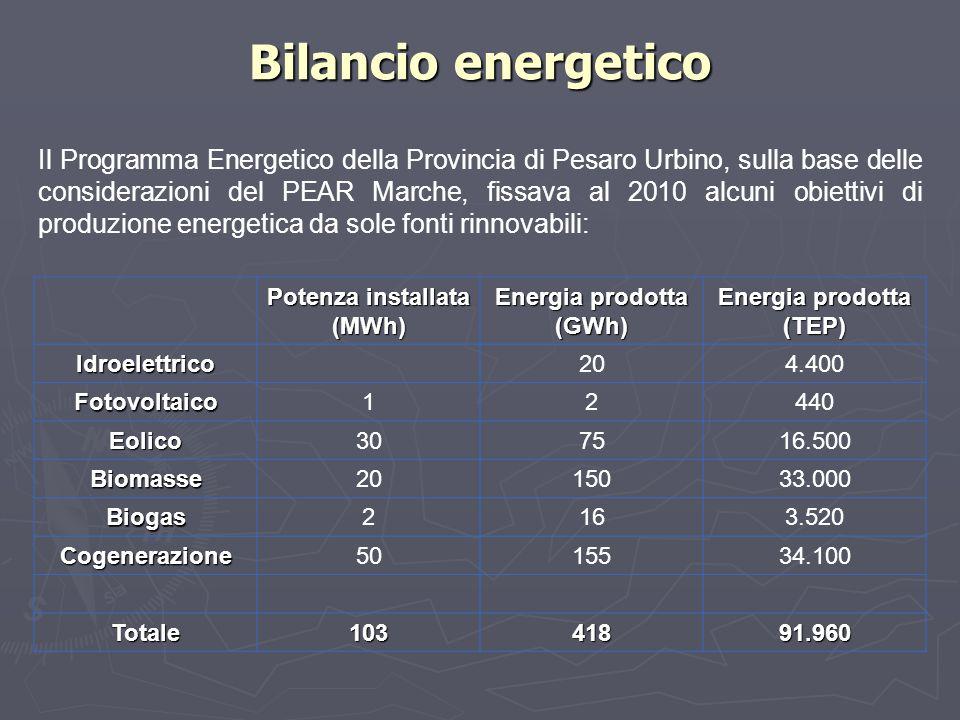 Potenza installata (MWh) Energia prodotta (GWh) Energia prodotta (TEP)