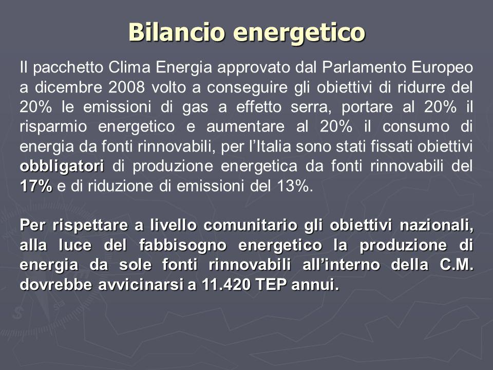 Bilancio energetico