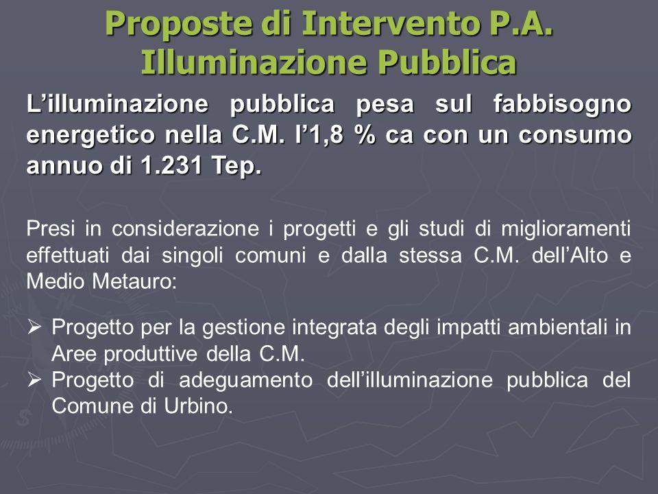 Proposte di Intervento P.A. Illuminazione Pubblica