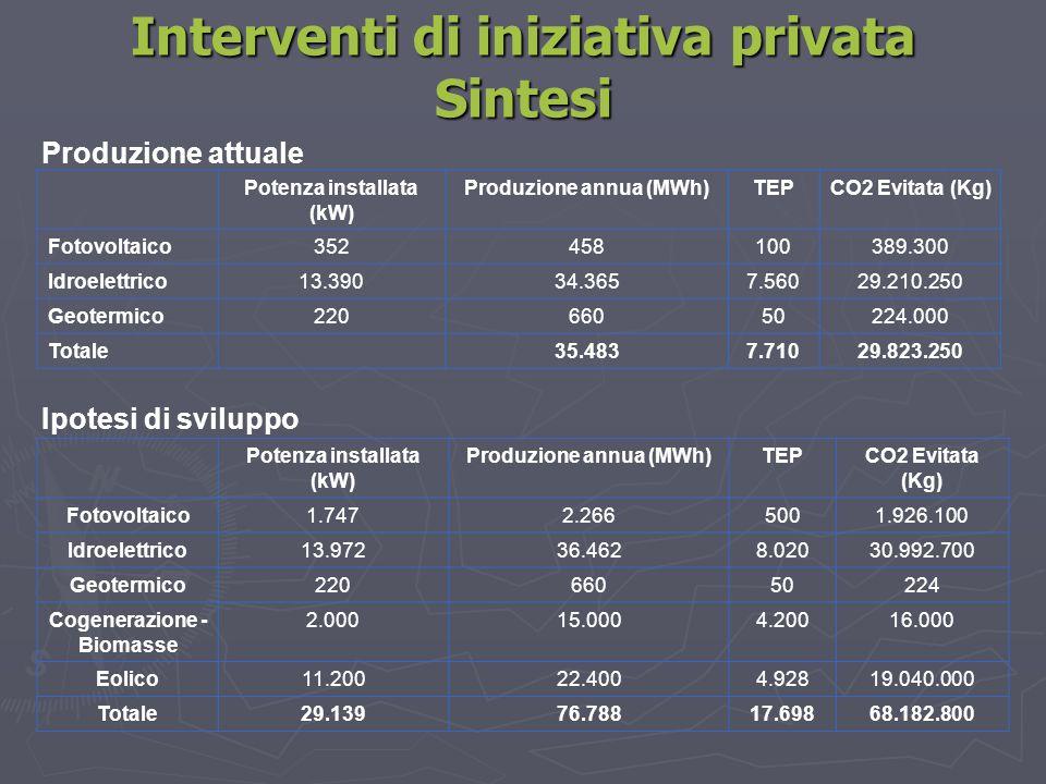Interventi di iniziativa privata Sintesi
