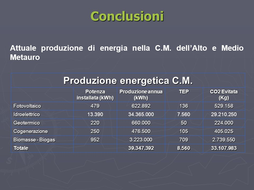 Conclusioni Produzione energetica C.M.