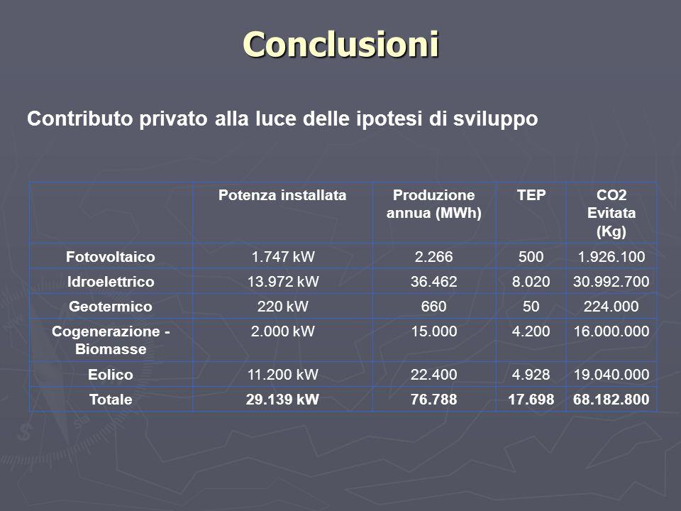 Produzione annua (MWh) Cogenerazione - Biomasse