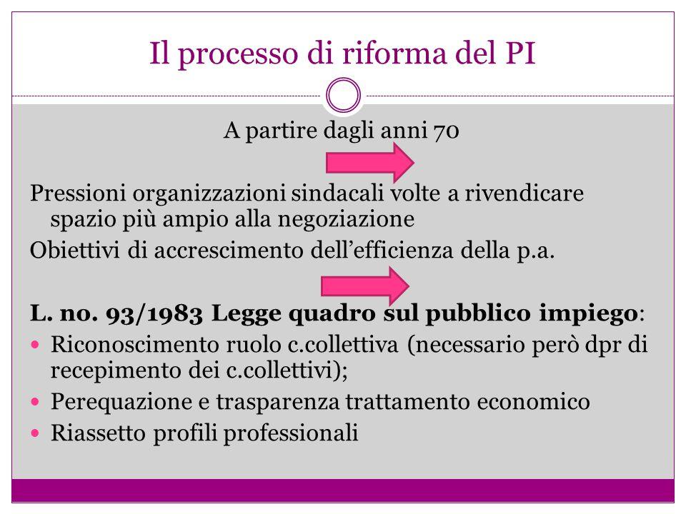 Il processo di riforma del PI