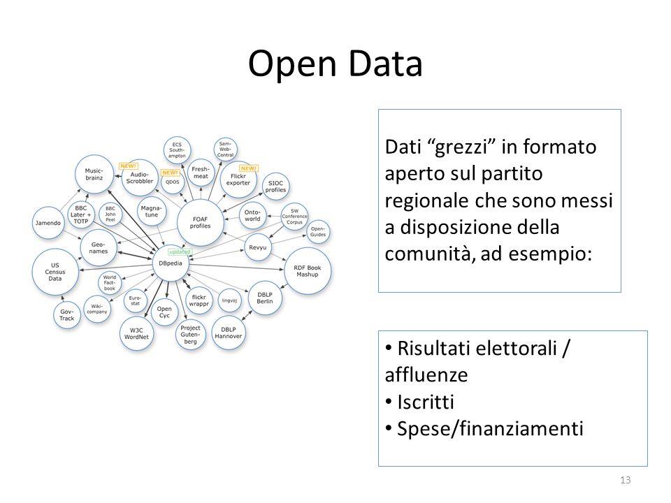 Open Data Dati grezzi in formato aperto sul partito regionale che sono messi a disposizione della comunità, ad esempio: