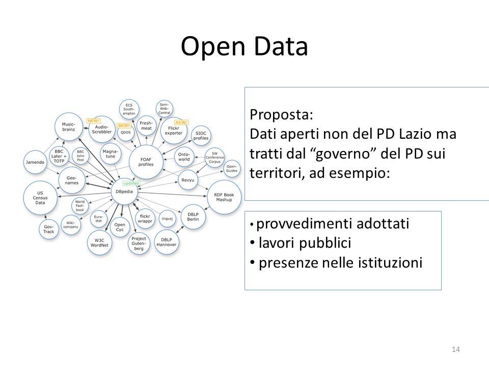 Open Data Proposta: Dati aperti non del PD Lazio ma