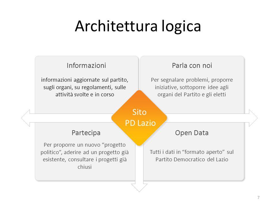 Tutti i dati in formato aperto sul Partito Democratico del Lazio