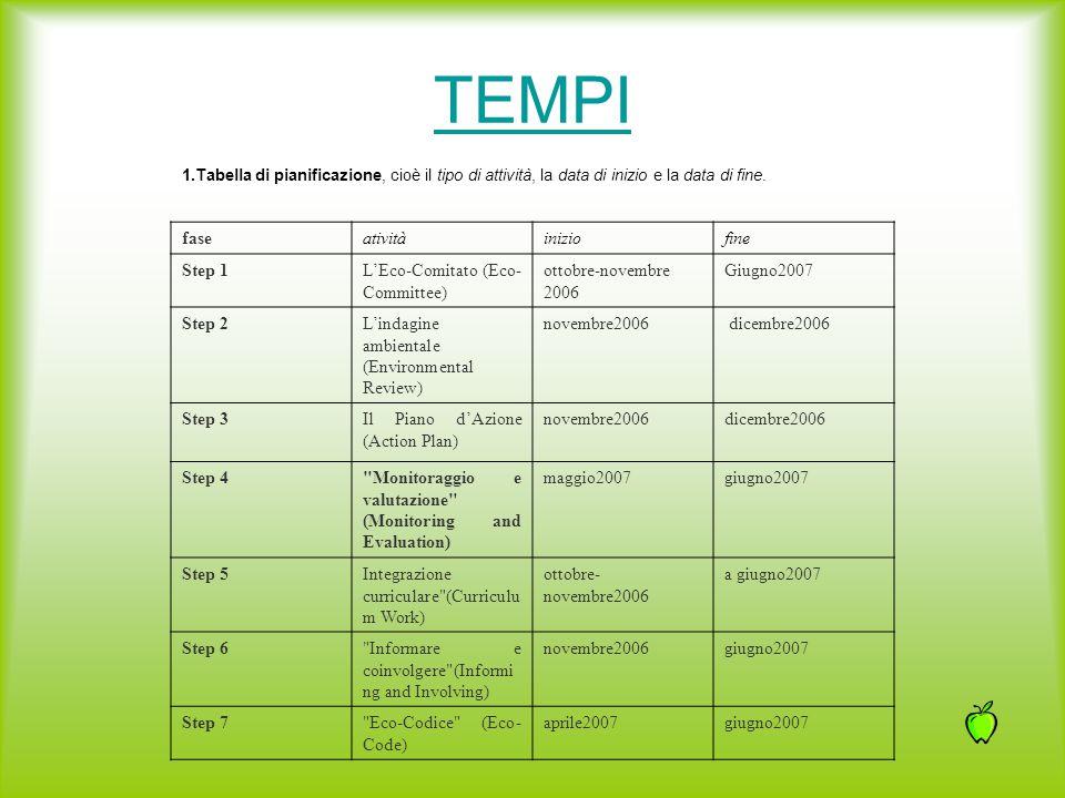 TEMPI fase atività inizio fine Step 1 L'Eco-Comitato (Eco-Committee)