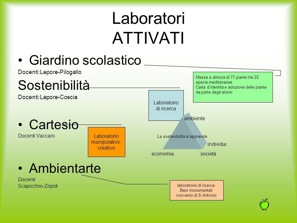 Laboratori ATTIVATI Giardino scolastico Sostenibilità Cartesio